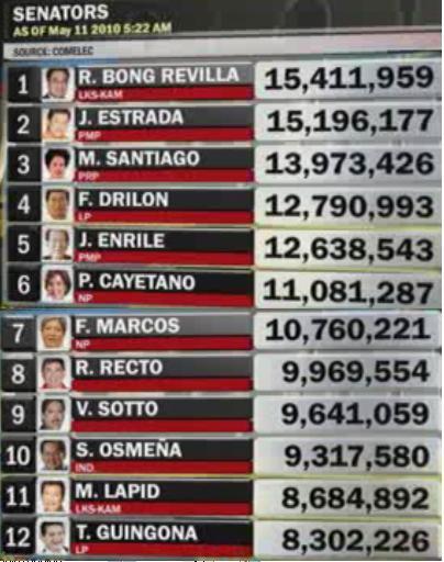 Philippine senatorial election  results comelec
